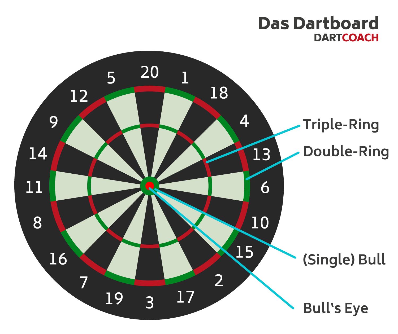 Infografik: Das Dart-Board mit seinen Feldern und den Double- / Triple-Ringen